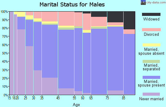 San Clemente marital status for males