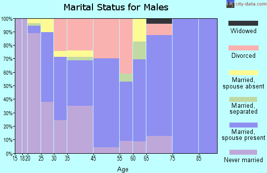 Lac du Flambeau marital status for males