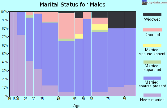 New London marital status for males