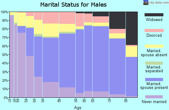 Oshkosh marital status for males