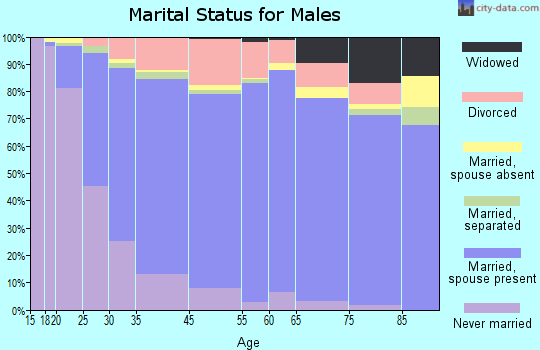 Santee marital status for males