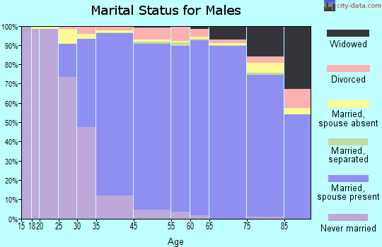 Saratoga marital status for males