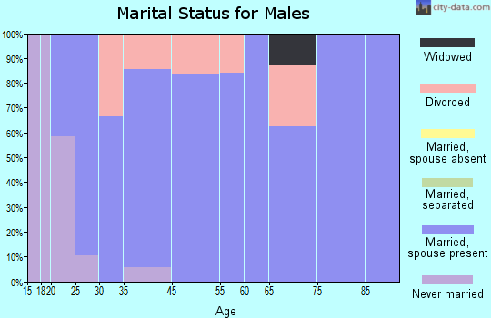 Cowley marital status for males