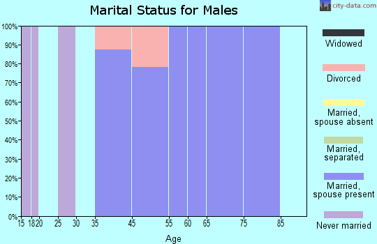 Red Butte marital status for males