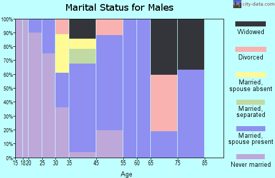 South Dos Palos marital status for males