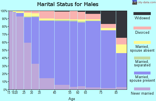 Thousand Oaks marital status for males
