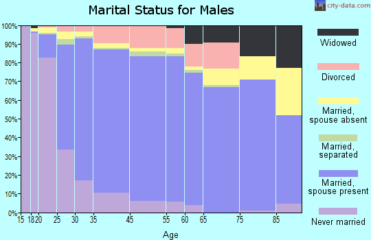 Tracy marital status for males