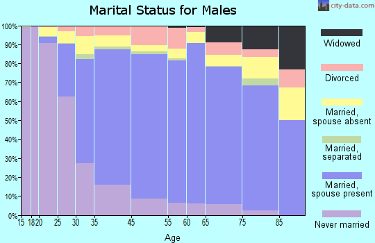 Union City marital status for males