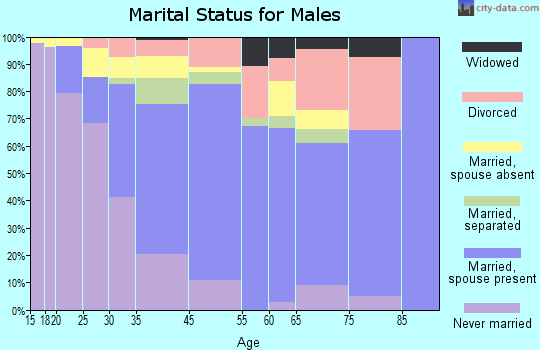 West Athens marital status for males