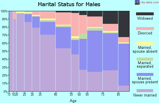 West Hollywood marital status for males
