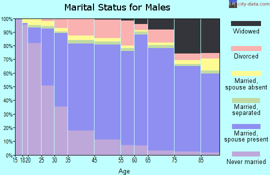Whittier marital status for males