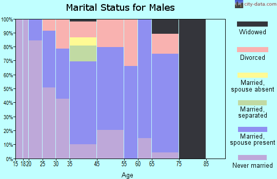 Winchester marital status for males