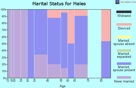 Woodacre marital status for males
