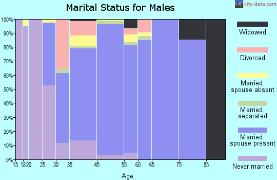 Woodcrest marital status for males