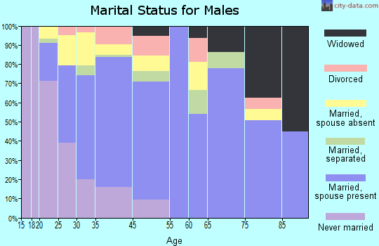 Woodlake marital status for males