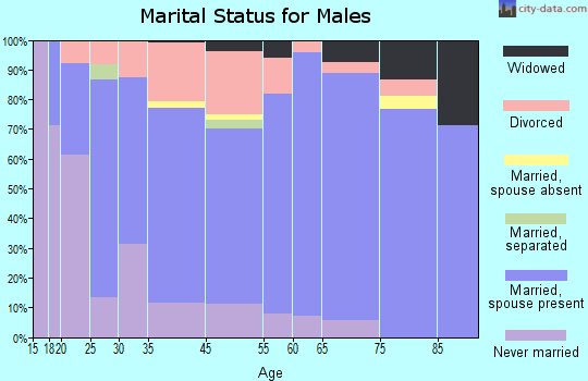 Cedaredge marital status for males