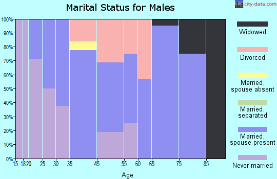 Crawford marital status for males