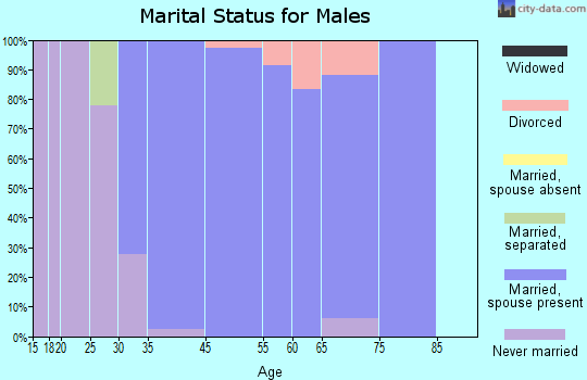 Foxfield marital status for males