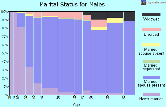 Highlands Ranch marital status for males