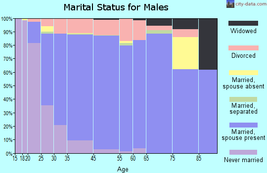 Ken Caryl marital status for males