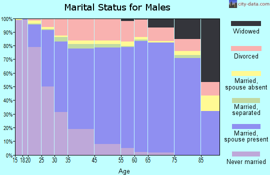 Littleton marital status for males