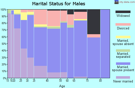 Sherrelwood marital status for males