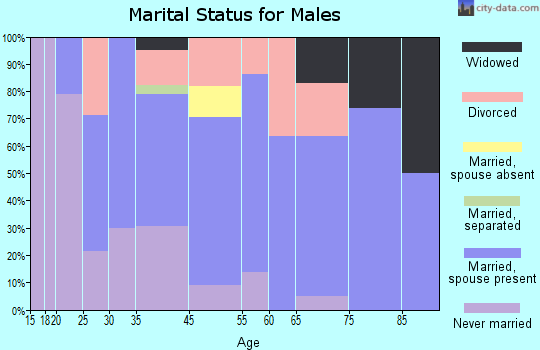Walsh marital status for males