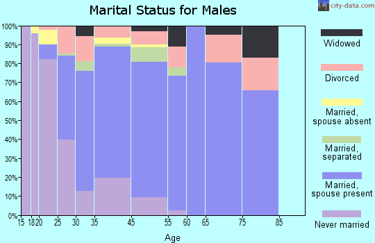 Montevallo marital status for males
