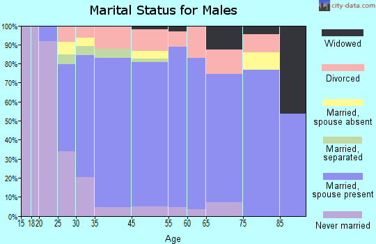 Wray marital status for males