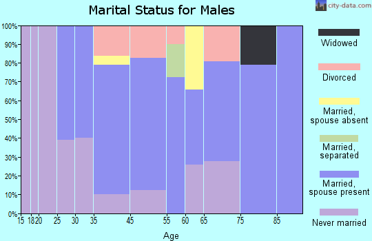 East Hampton marital status for males