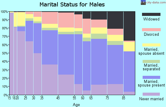 New Haven marital status for males