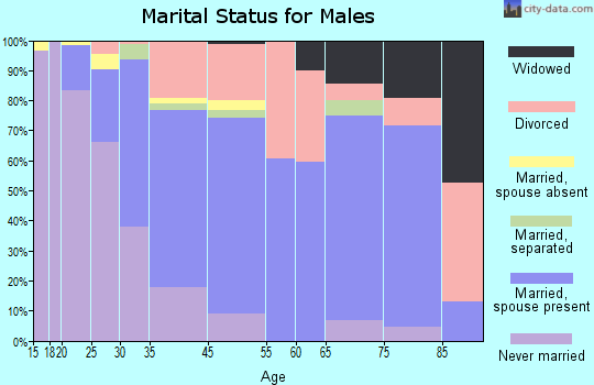 Claymont marital status for males