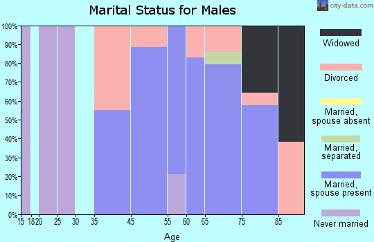 Long Neck marital status for males