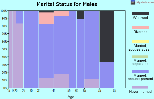 Townsend marital status for males