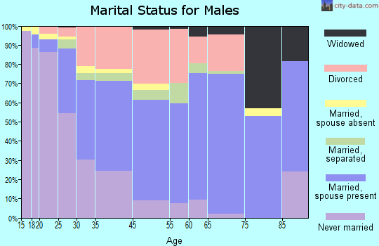 Cocoa marital status for males