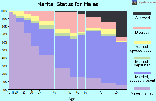 Fort Lauderdale marital status for males
