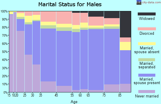 Fountainbleau marital status for males
