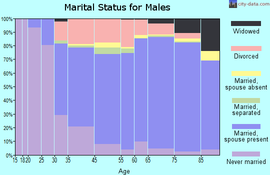 Naples marital status for males