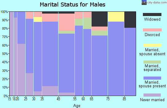Red Bay marital status for males