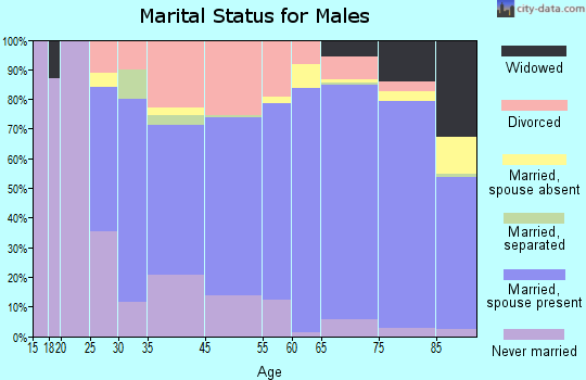 Venice marital status for males