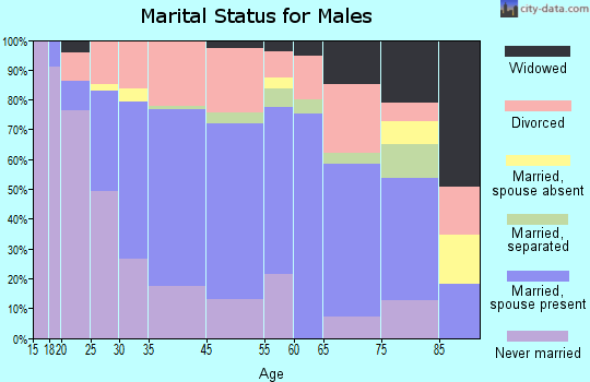 Fitzgerald marital status for males