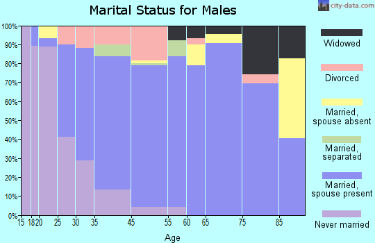 Fort Oglethorpe marital status for males