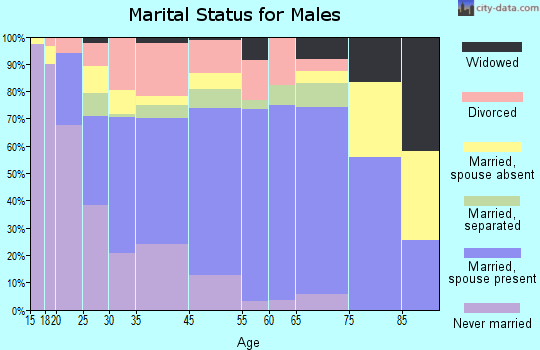 Monroe marital status for males