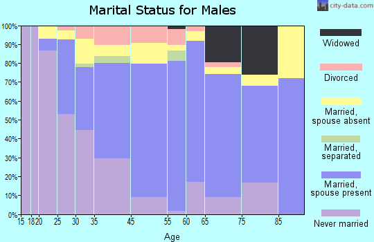 Ewa Beach marital status for males