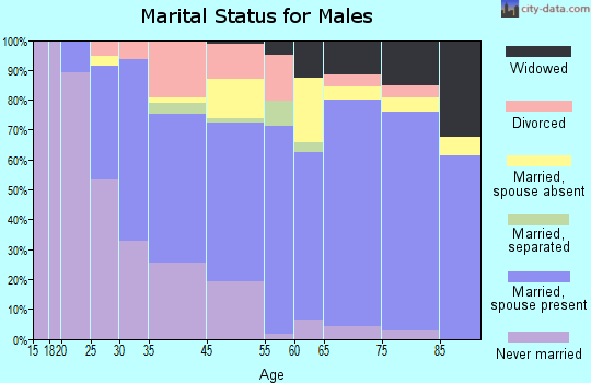 Honokaa marital status for males