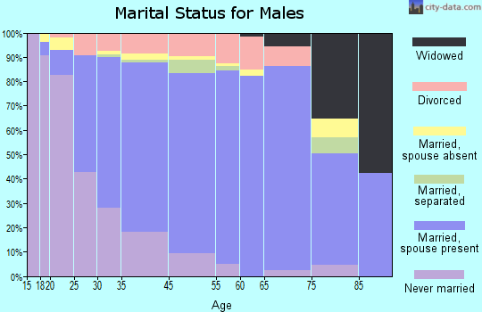 Makakilo City marital status for males