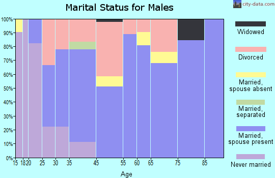 Hagerman marital status for males