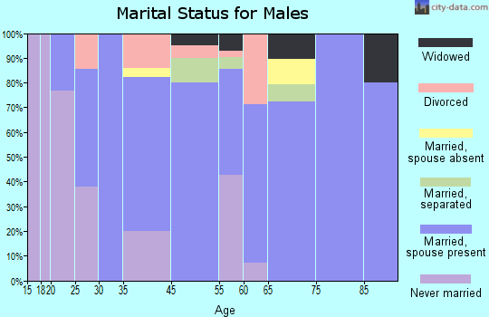 Brantley marital status for males