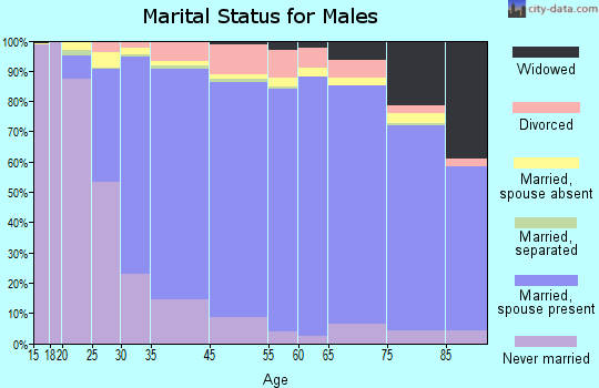 Downers Grove marital status for males