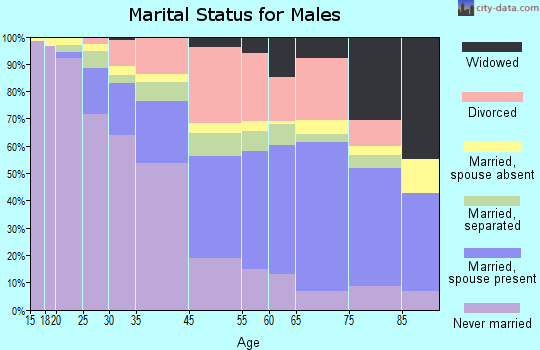 East St. Louis marital status for males